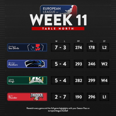ELF Tabelle Gruppe Nord Woche 11